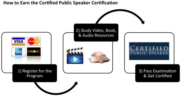 Certified Public Speaker Certification